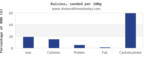 iron and nutrition facts in raisins per 100g