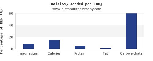 magnesium and nutrition facts in raisins per 100g