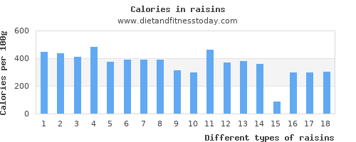 raisins monounsaturated fat per 100g