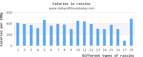 raisins phosphorus per 100g