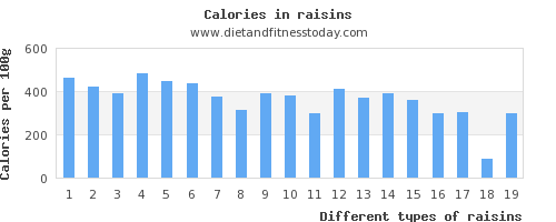 raisins saturated fat per 100g