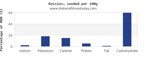 sodium and nutrition facts in raisins per 100g