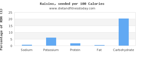 sodium and nutrition facts in raisins per 100 calories