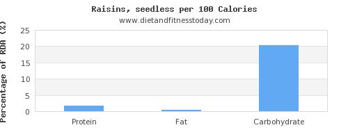 starch and nutrition facts in raisins per 100 calories