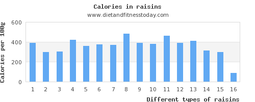 raisins sugar per 100g
