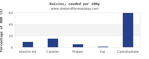 vitamin b6 and nutrition facts in raisins per 100g