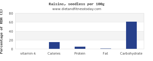 vitamin k and nutrition facts in raisins per 100g