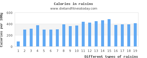 raisins water per 100g