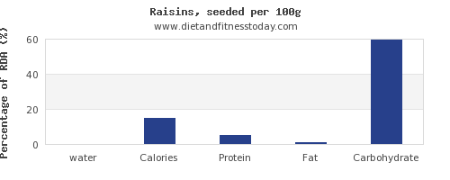 water and nutrition facts in raisins per 100g