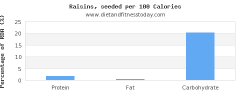 water and nutrition facts in raisins per 100 calories