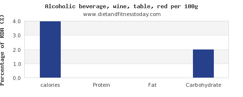 calories and nutrition facts in red wine per 100g