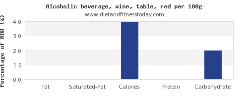 fat and nutrition facts in red wine per 100g