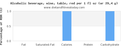 fat and nutritional content in red wine