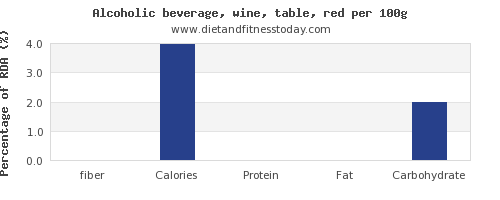 fiber and nutrition facts in red wine per 100g