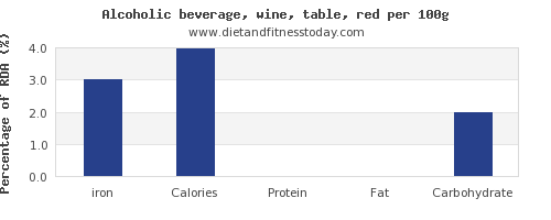 iron and nutrition facts in red wine per 100g