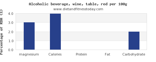 magnesium and nutrition facts in red wine per 100g