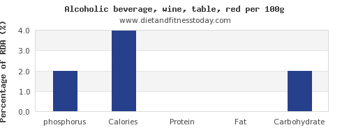phosphorus and nutrition facts in red wine per 100g