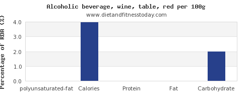 polyunsaturated fat and nutrition facts in red wine per 100g