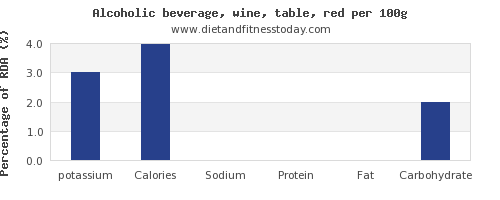 potassium and nutrition facts in red wine per 100g