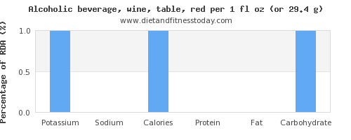 potassium and nutritional content in red wine