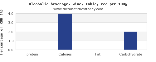 protein and nutrition facts in red wine per 100g