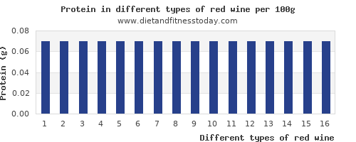 red wine nutritional value per 100g