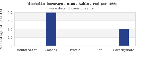 saturated fat and nutrition facts in red wine per 100g