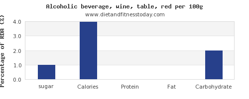sugar and nutrition facts in red wine per 100g