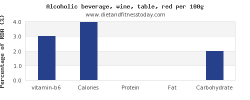 vitamin b6 and nutrition facts in red wine per 100g