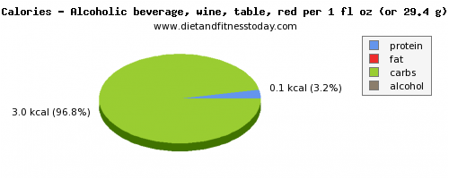 water, calories and nutritional content in red wine