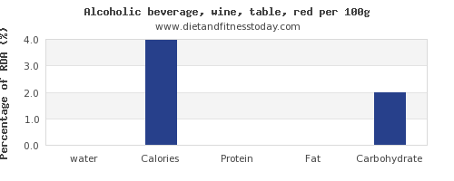 water and nutrition facts in red wine per 100g