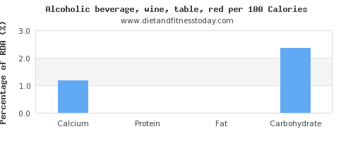 calcium and nutrition facts in red wine per 100 calories