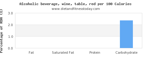 fat and nutrition facts in red wine per 100 calories