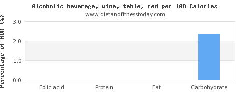 folic acid and nutrition facts in red wine per 100 calories