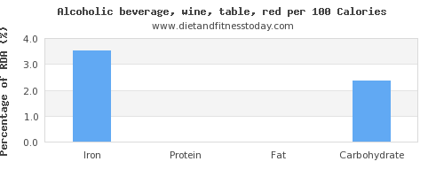 iron and nutrition facts in red wine per 100 calories