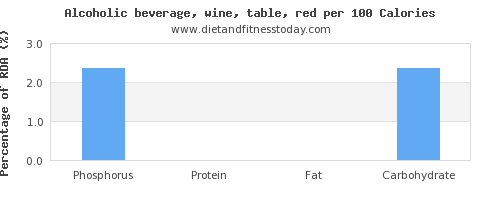 phosphorus and nutrition facts in red wine per 100 calories