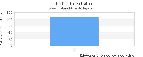 red wine saturated fat per 100g
