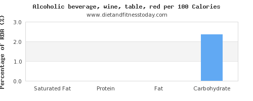saturated fat and nutrition facts in red wine per 100 calories