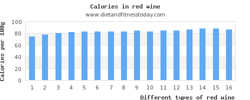 red wine water per 100g