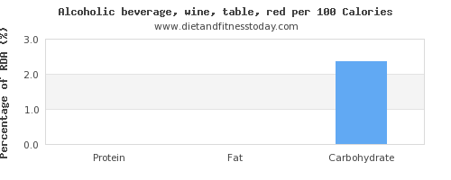 water and nutrition facts in red wine per 100 calories