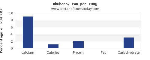 calcium and nutrition facts in rhubarb per 100g