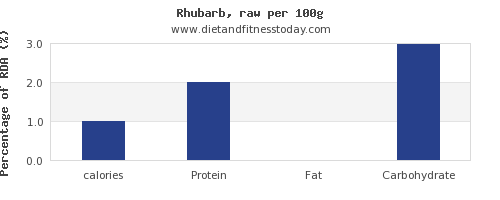 calories and nutrition facts in rhubarb per 100g