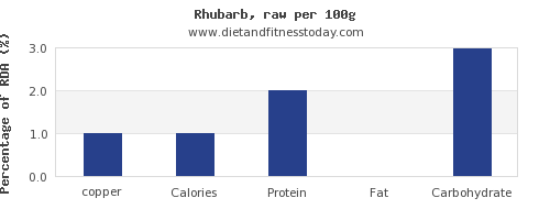 copper and nutrition facts in rhubarb per 100g