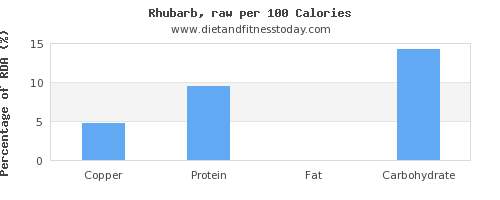 copper and nutrition facts in rhubarb per 100 calories