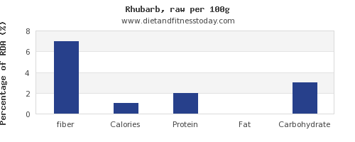 fiber and nutrition facts in rhubarb per 100g