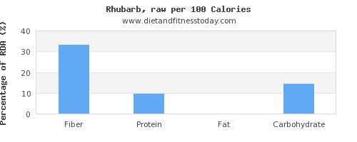 fiber and nutrition facts in rhubarb per 100 calories