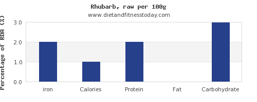 iron and nutrition facts in rhubarb per 100g