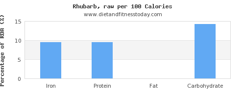 iron and nutrition facts in rhubarb per 100 calories