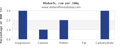 magnesium and nutrition facts in rhubarb per 100g