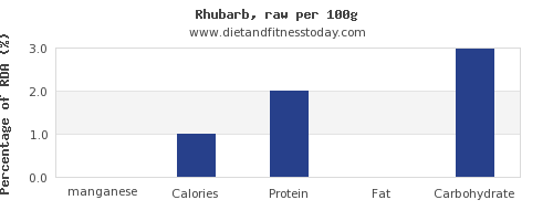 manganese and nutrition facts in rhubarb per 100g
